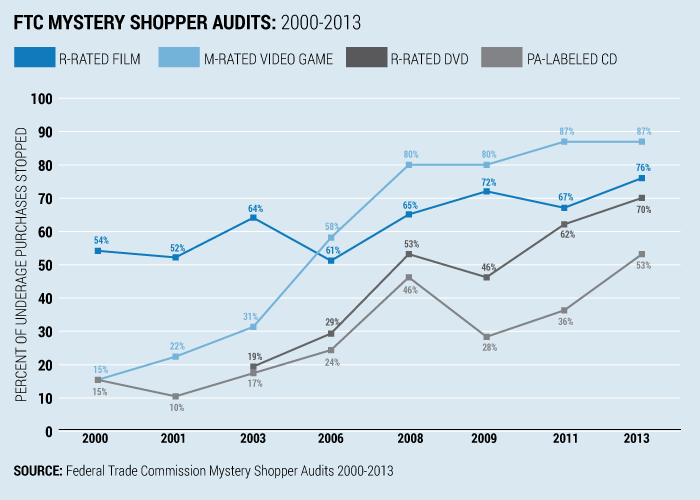 FTC Mystery Shopper Audits: 2000-2013 Chart