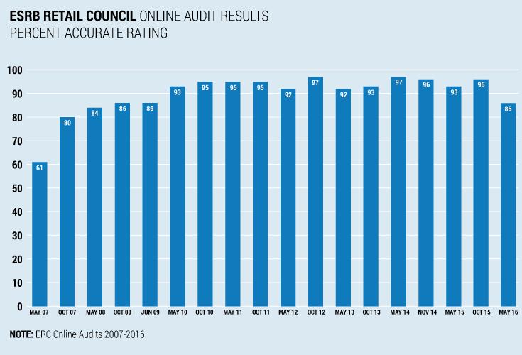 ESRB Retail Council Online Audit Results