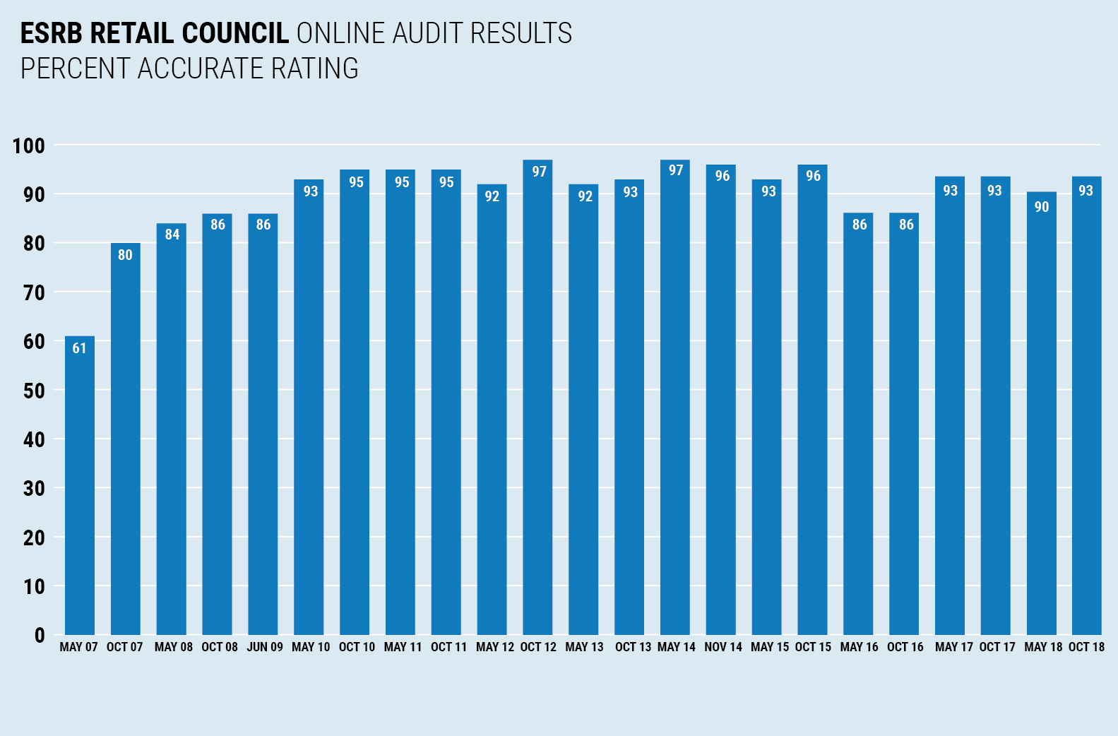 ESRB Retail Council Online Audit Results