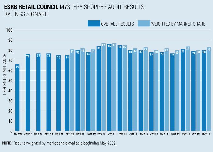 ESRB Retail Council Ratings Signage