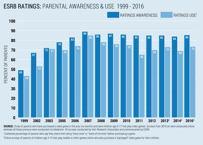 ESRB Ratings: Parental Awareness & Use 1999-2016 Chart