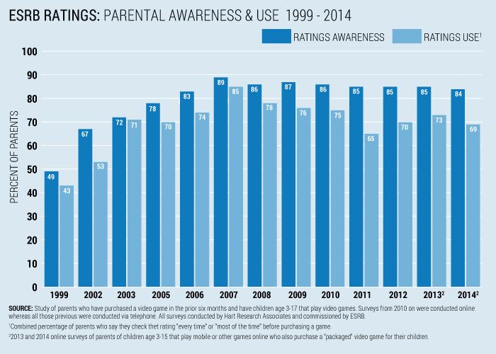 ESRB Ratings: Parental Awareness & Use 1999-2014 Chart