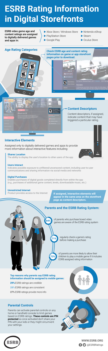 ESRB Ratings in Digital Storefronts
